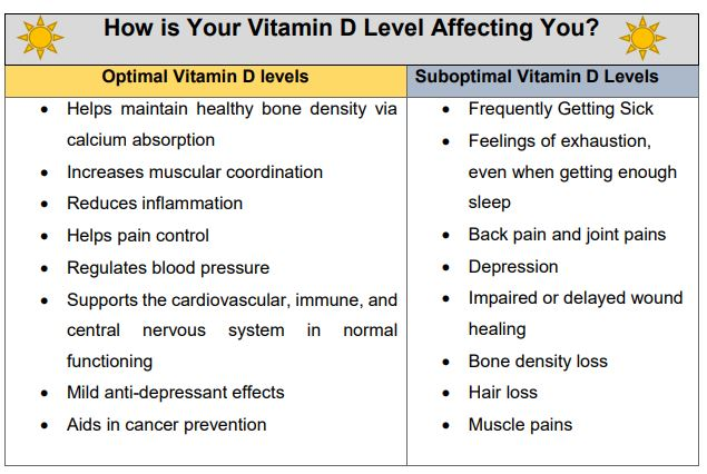 The Importance of Vitamin D » Backs on Burnside